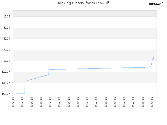 Ranking History for m3gaw0lf