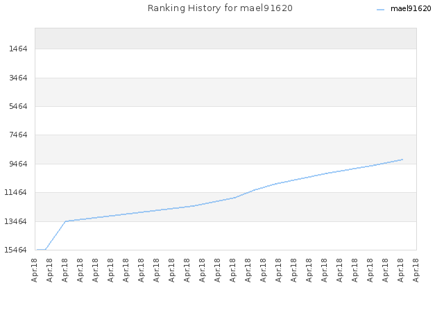 Ranking History for mael91620