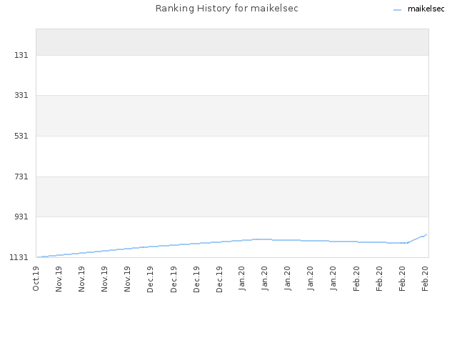 Ranking History for maikelsec