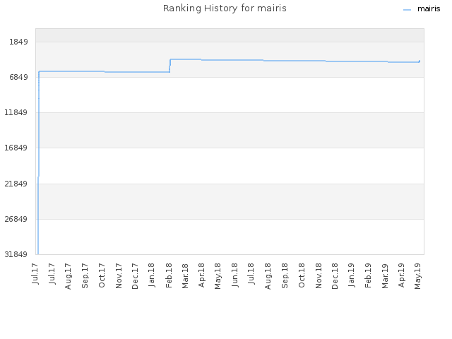 Ranking History for mairis