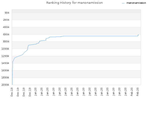 Ranking History for manonamission