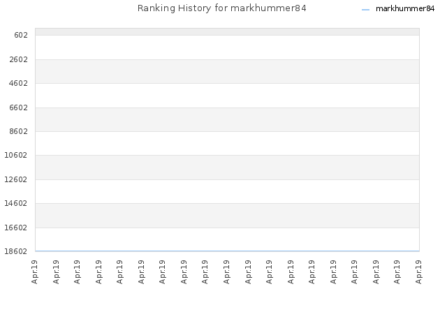 Ranking History for markhummer84