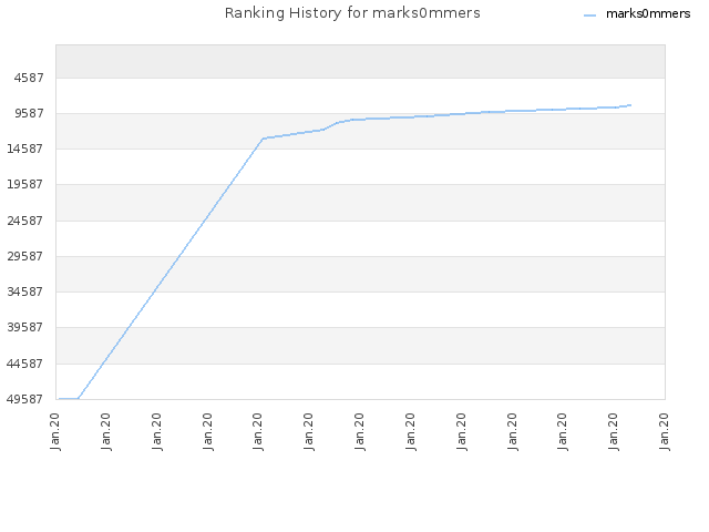 Ranking History for marks0mmers