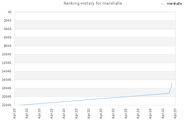 Ranking History for marshalle