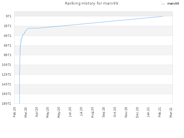 Ranking History for marv99
