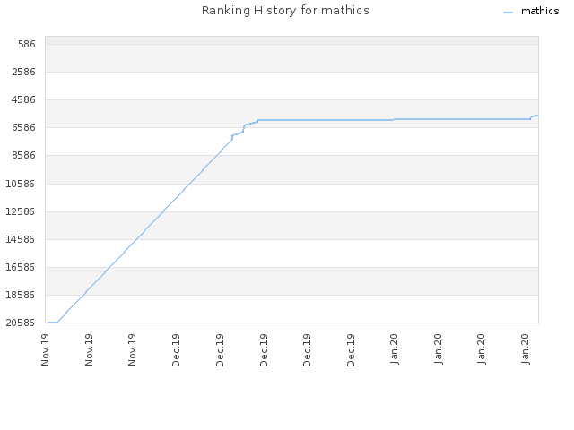 Ranking History for mathics
