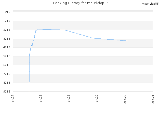 Ranking History for mauriciop86
