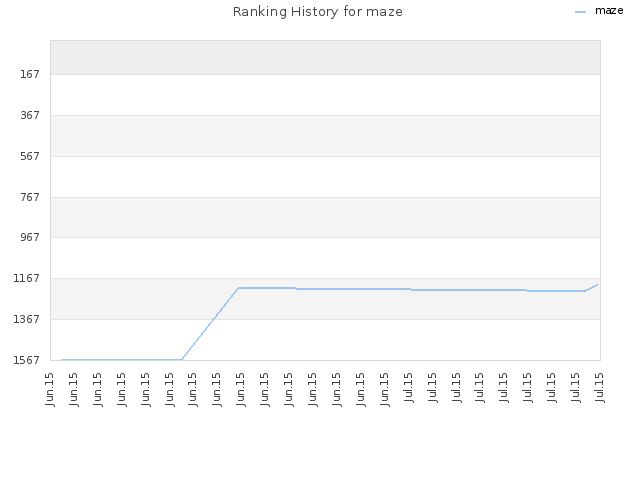 Ranking History for maze