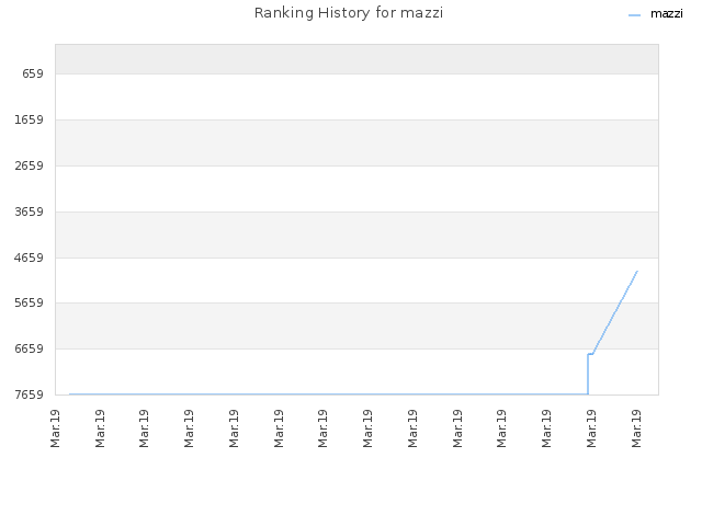 Ranking History for mazzi
