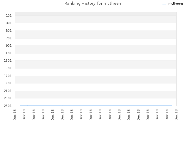 Ranking History for mctheem