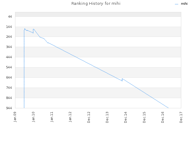Ranking History for mihi