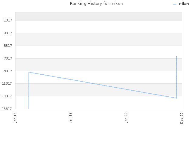Ranking History for miken