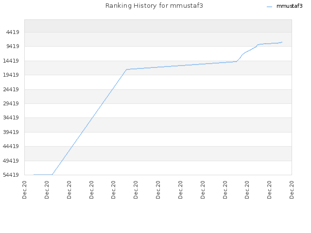 Ranking History for mmustaf3