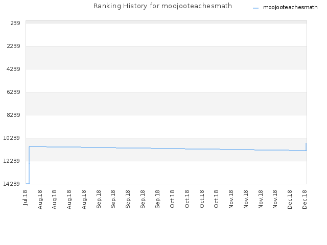 Ranking History for moojooteachesmath