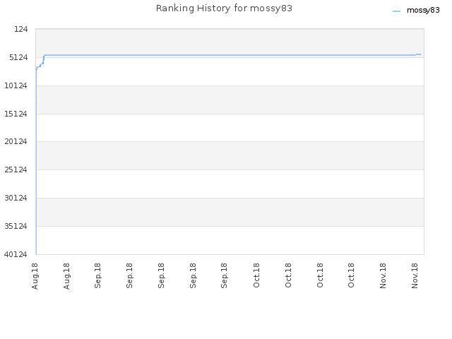 Ranking History for mossy83