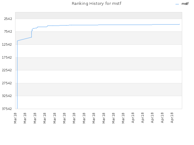 Ranking History for mstf