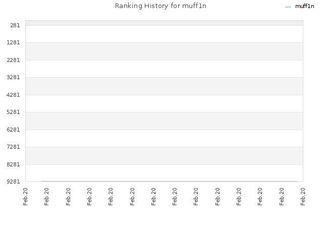 Ranking History for muff1n