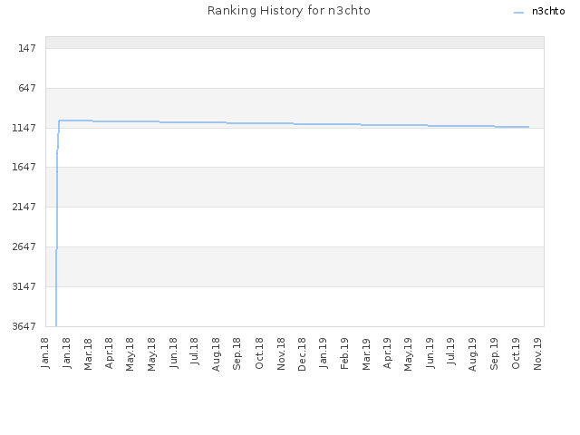 Ranking History for n3chto