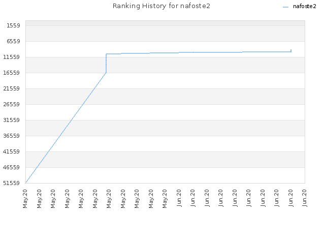 Ranking History for nafoste2