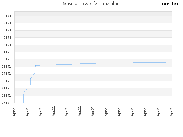 Ranking History for nanxinhan