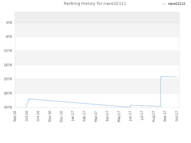 Ranking History for nave22111