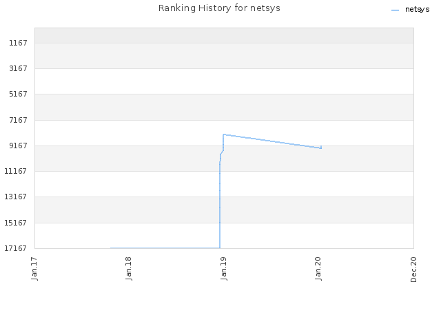 Ranking History for netsys