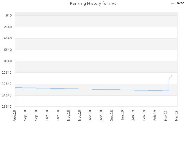 Ranking History for nvor