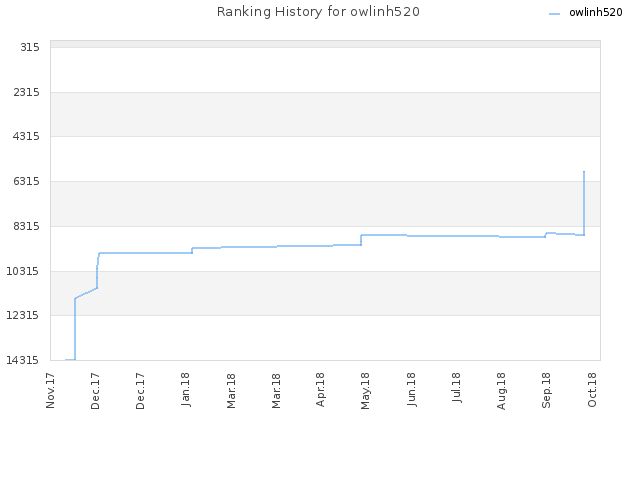 Ranking History for owlinh520