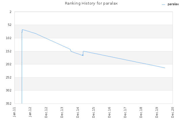 Ranking History for paralax