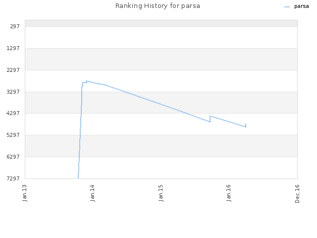 Ranking History for parsa