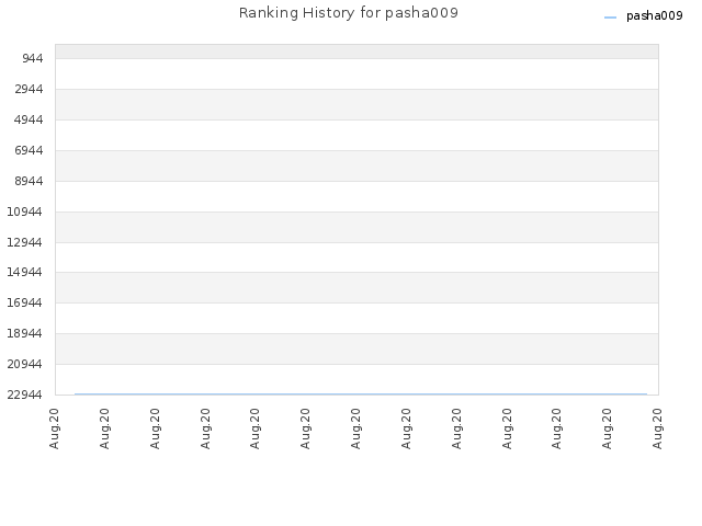 Ranking History for pasha009