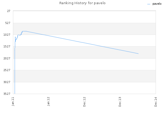 Ranking History for pavelo