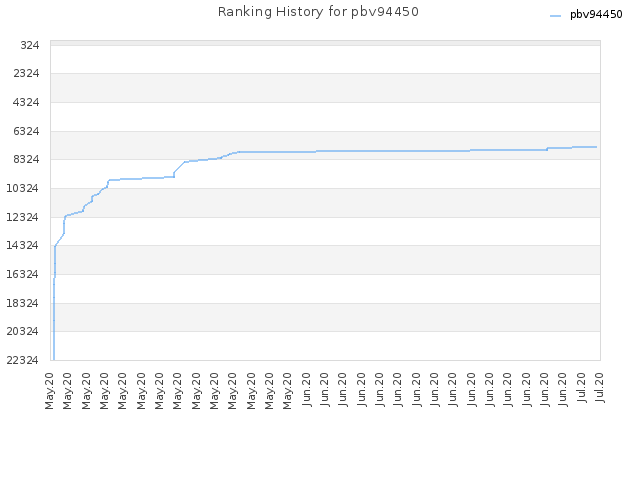 Ranking History for pbv94450