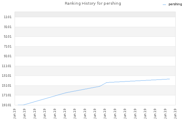 Ranking History for pershing