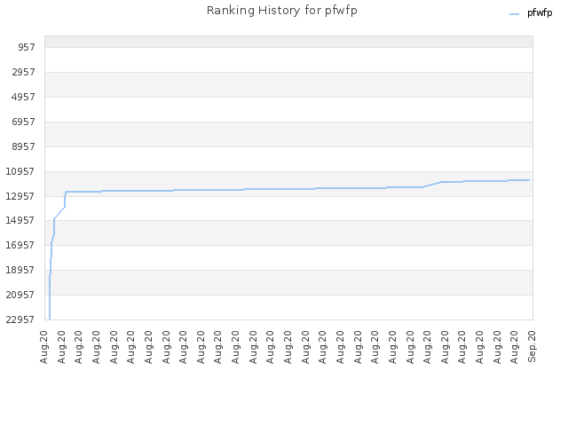 Ranking History for pfwfp