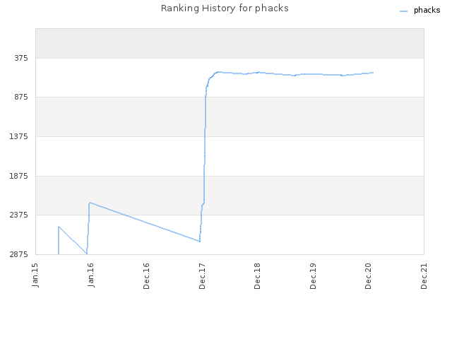 Ranking History for phacks