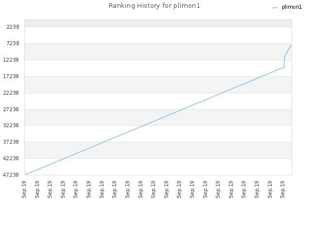 Ranking History for plimon1
