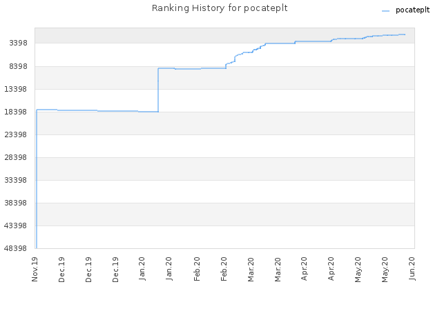 Ranking History for pocateplt