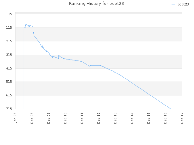 Ranking History for popt23