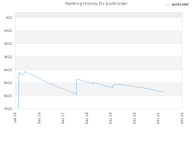 Ranking History for punkcoder