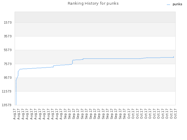Ranking History for punks