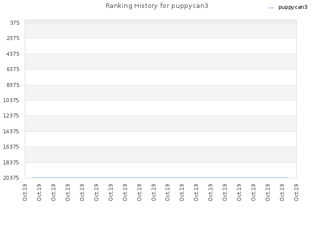 Ranking History for puppycan3