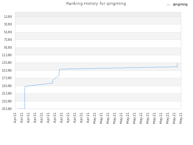 Ranking History for qingming