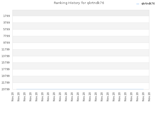 Ranking History for qkrtndk76