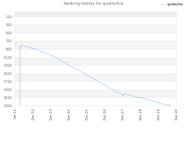 Ranking History for quietschie
