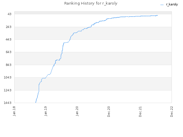 Ranking History for r_karoly