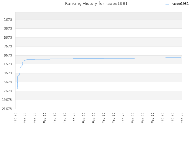 Ranking History for rabee1981