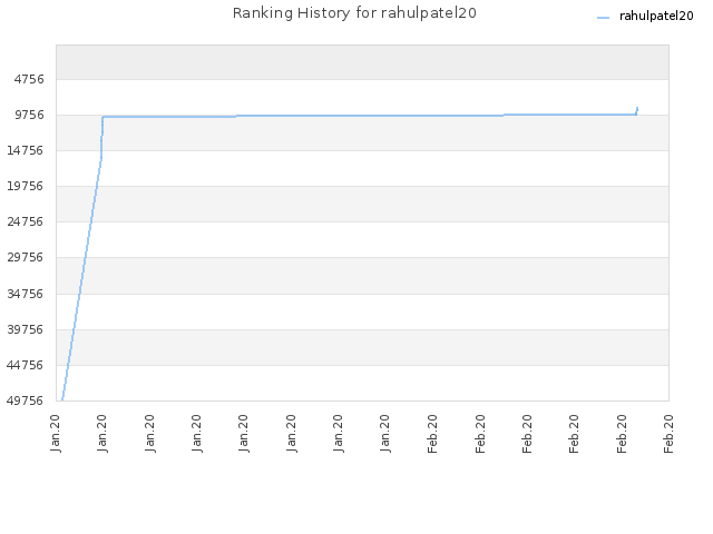 Ranking History for rahulpatel20