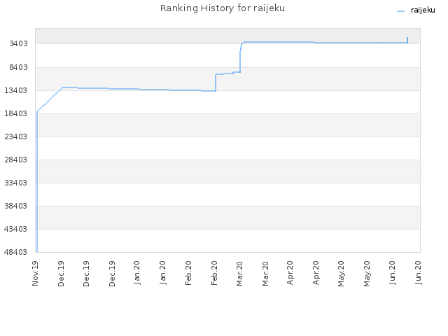 Ranking History for raijeku