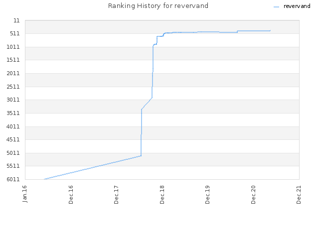 Ranking History for revervand